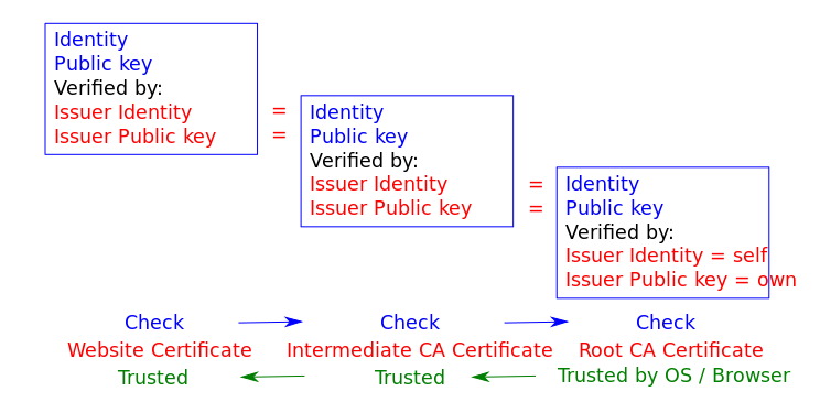 Chain of trust